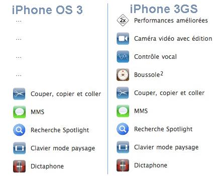 3G contre 3GS